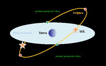 450px-equinoxes-solstice-es_svg