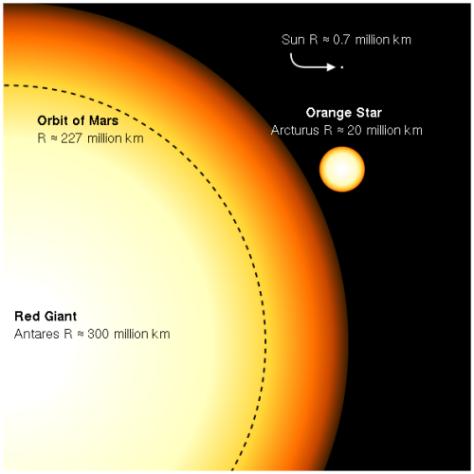 red_giant_antares_arcturus_591-e1403795960417