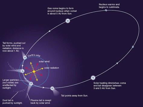 comet-orbit-LASP1