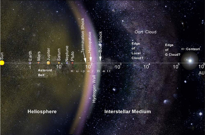 La Nube de Oort