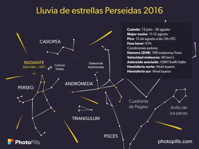 LAS PERSEIDAS 2016