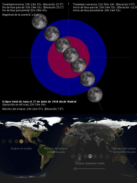 Eclipse Lunar 27-7-2018